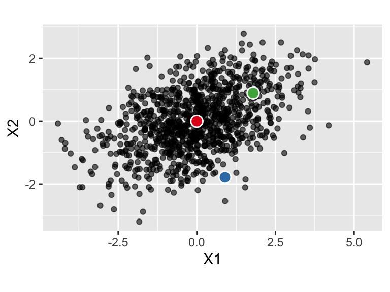Diagnostics: unusual observations & partial plots | ST 552
